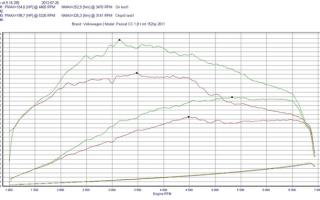 Опасен ли чип тюнинг для двигателя?